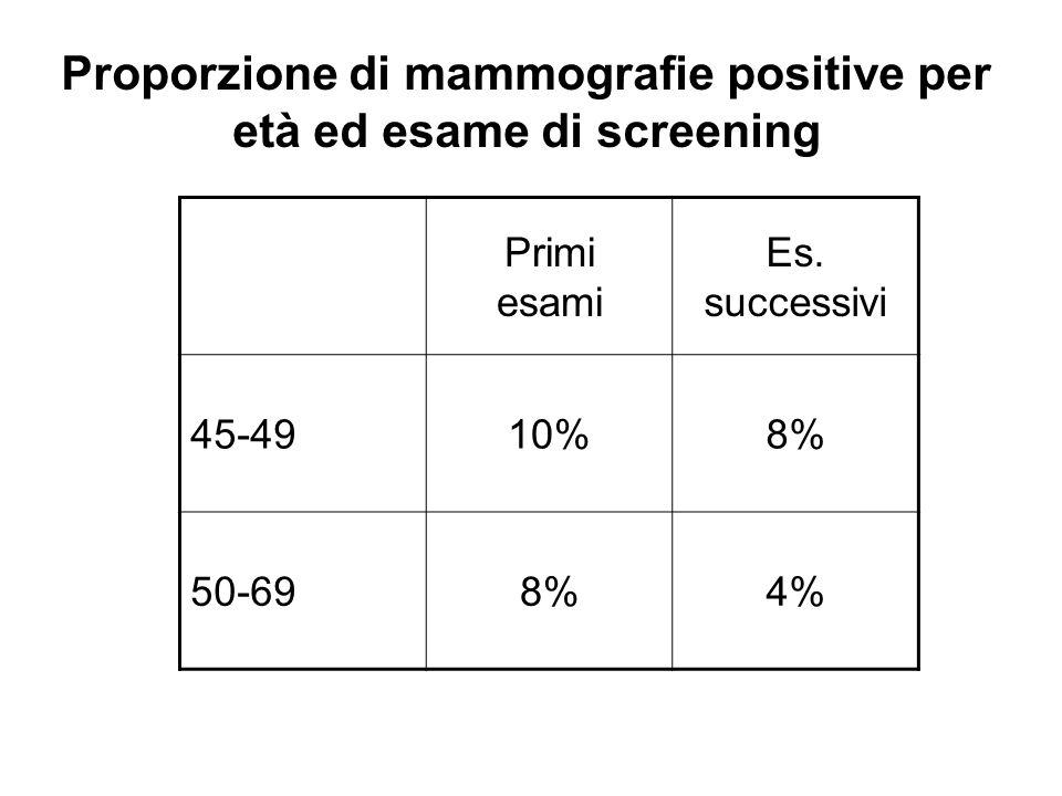 Primi esami Es. successivi 45-4910%8% 50-698%4% Proporzione di mammografie positive per età ed esame di screening