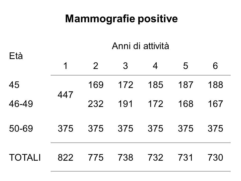 Mammografie positive Età Anni di attività 123456 45 447 169172185187188 46-49232191172168167 50-69375 TOTALI822775738732731730