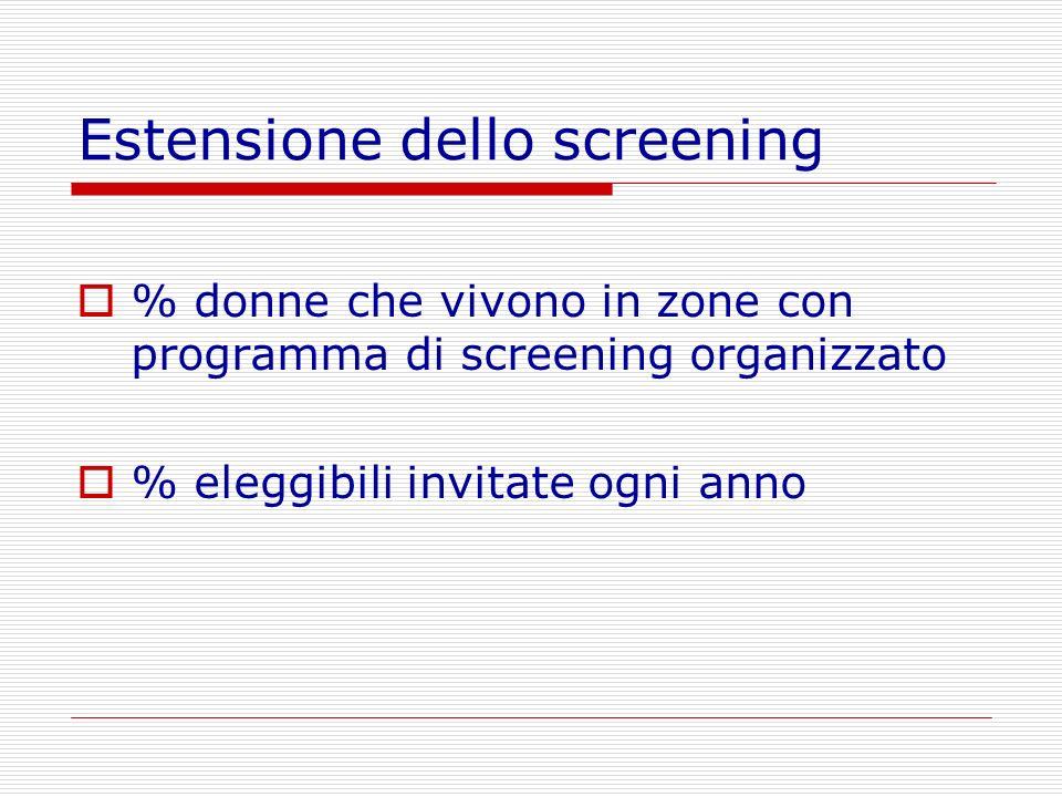 Estensione dello screening % donne che vivono in zone con programma di screening organizzato % eleggibili invitate ogni anno