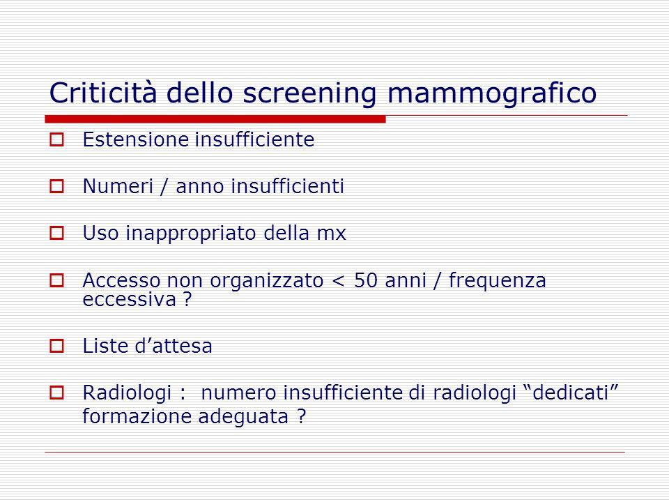 Criticità dello screening mammografico Estensione insufficiente Numeri / anno insufficienti Uso inappropriato della mx Accesso non organizzato < 50 an