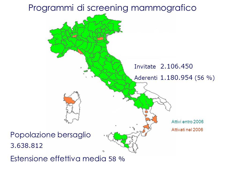 Programmi di screening mammografico Popolazione bersaglio 3.638.812 Estensione effettiva media 58 % Invitate 2.106.450 Aderenti 1.180.954 (56 %) Attiv
