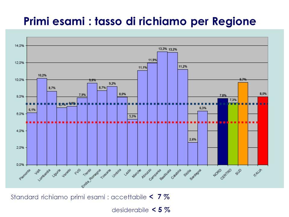Primi esami : tasso di richiamo per Regione Standard richiamo primi esami : accettabile < 7 % desiderabile < 5 %