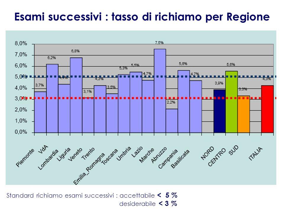 Esami successivi : tasso di richiamo per Regione Standard richiamo esami successivi : accettabile < 5 % desiderabile < 3 %