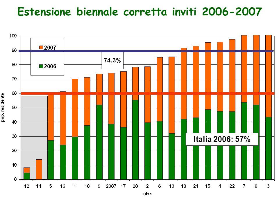 Estensione biennale corretta inviti 2006-2007 Italia 2006: 57%