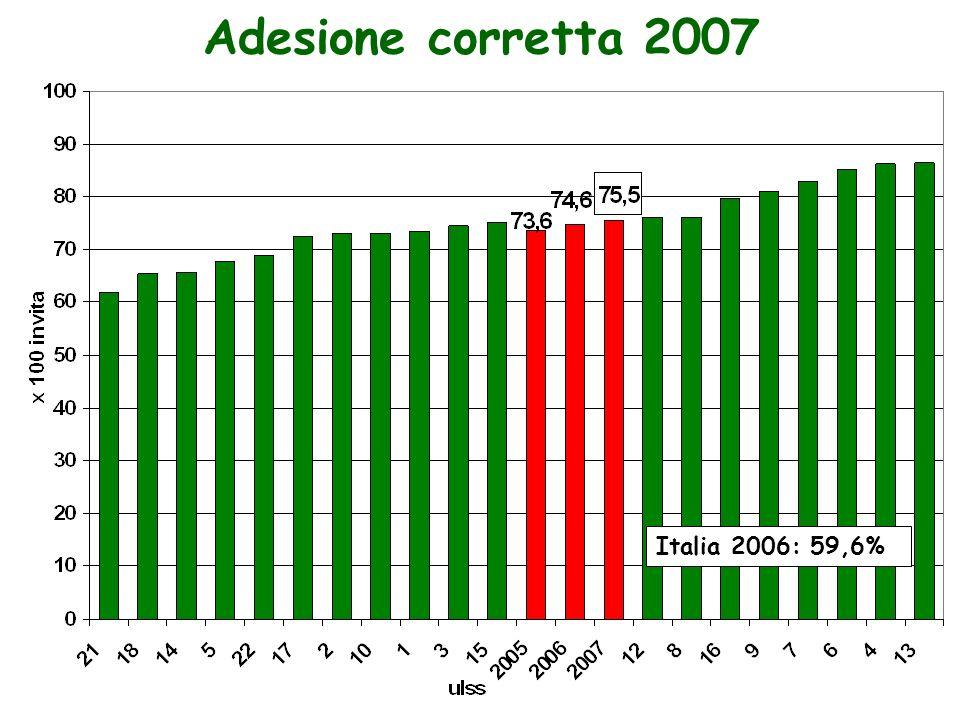 Adesione corretta 2007 Italia 2006: 59,6%