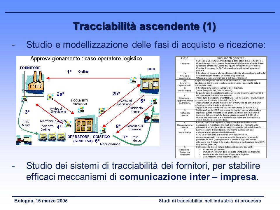 Studi di tracciabilità nellindustria di processoBologna, 16 marzo 2005 Sistema informativo aziendale Sistema informativo aziendale - Presenza di disti