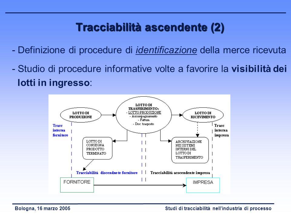 Studi di tracciabilità nellindustria di processoBologna, 16 marzo 2005 Tracciabilità ascendente (1) - Studio e modellizzazione delle fasi di acquisto