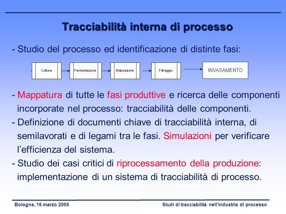 Studi di tracciabilità nellindustria di processoBologna, 16 marzo 2005 Tracciabilità ascendente (3) - Registrazione del lotto di trasferimento nel sis
