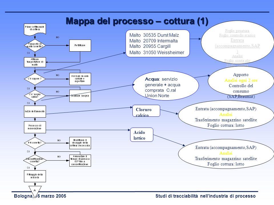 Studi di tracciabilità nellindustria di processoBologna, 16 marzo 2005 Tracciabilità interna di processo - Studio del processo ed identificazione di d