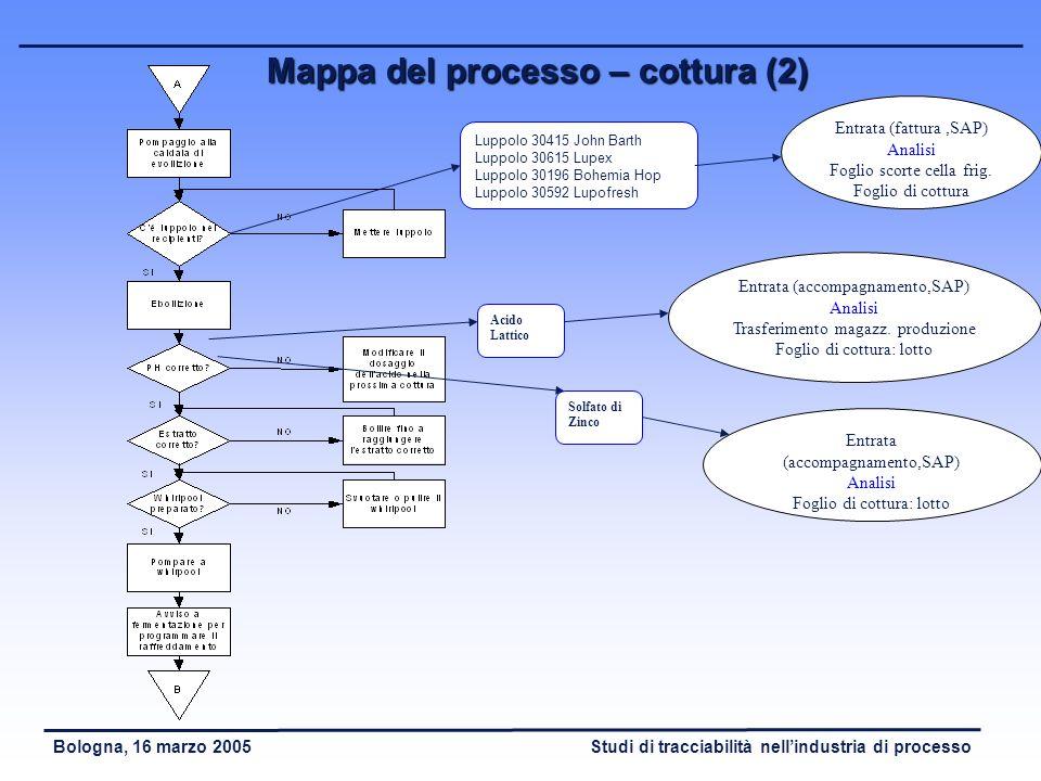 Studi di tracciabilità nellindustria di processoBologna, 16 marzo 2005 Mappa del processo – cottura (1) Malto 30535 Durst Malz Malto 20709 Intermalta
