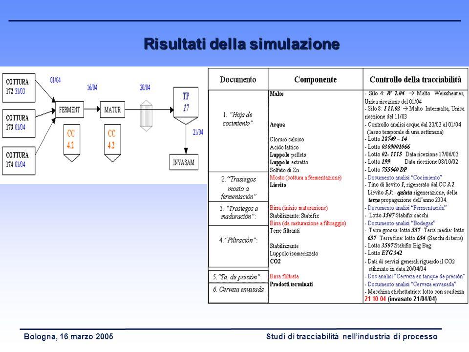 Studi di tracciabilità nellindustria di processoBologna, 16 marzo 2005 Simulazione tracciabilità di processo PRODUZIONE DI BIRRA INVASAMENTO DI BIRRA