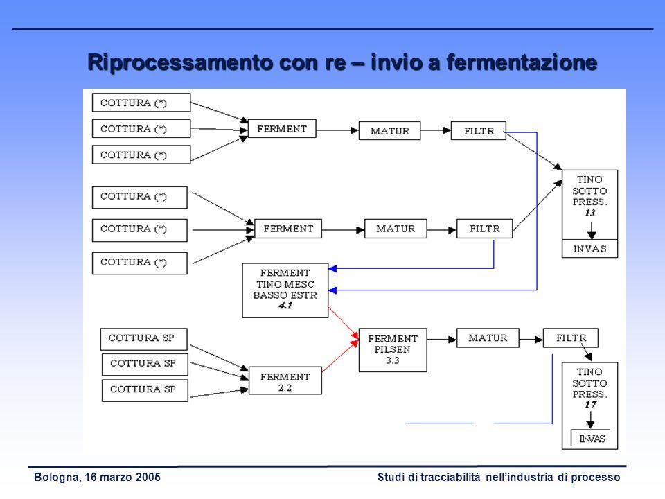 Studi di tracciabilità nellindustria di processoBologna, 16 marzo 2005 Studio dei casi di riprocessamento della produzione - La birra di basso estratt