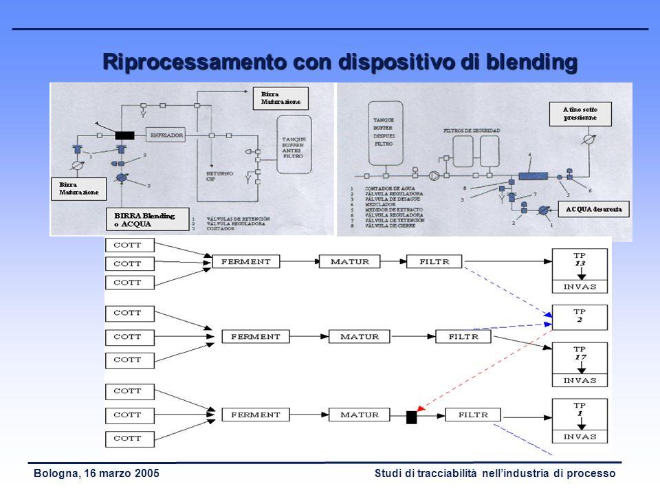 Studi di tracciabilità nellindustria di processoBologna, 16 marzo 2005 Riprocessamento con re – invio a fermentazione
