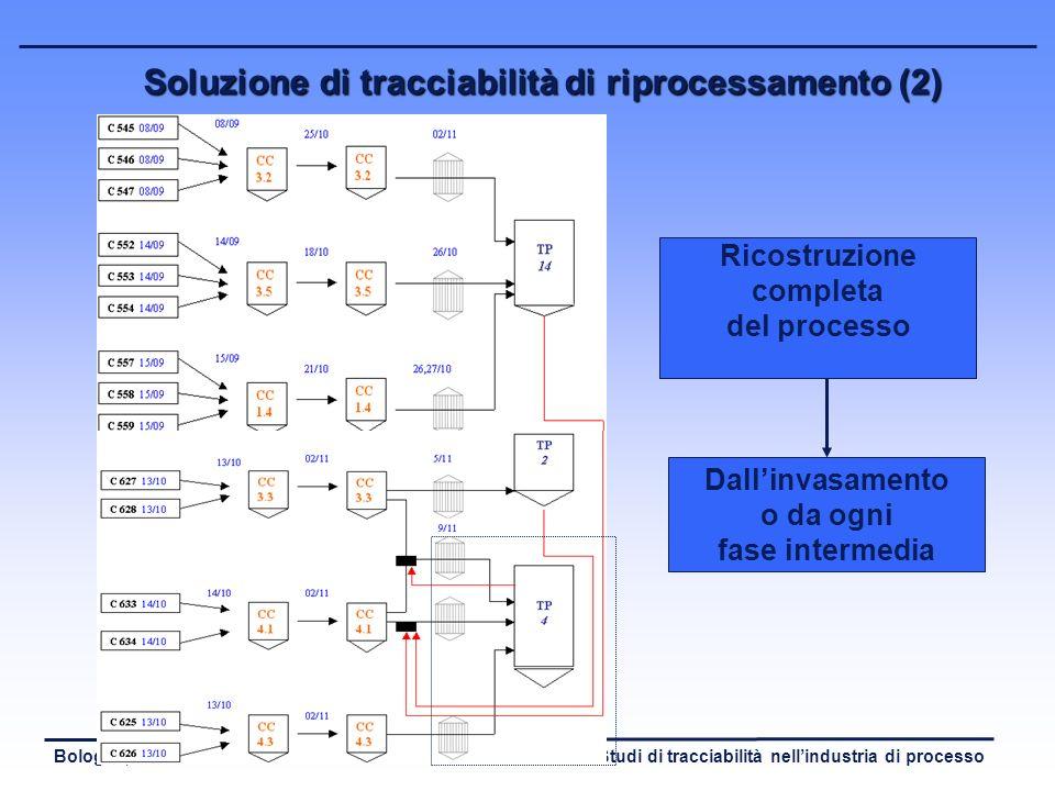 Studi di tracciabilità nellindustria di processoBologna, 16 marzo 2005 Soluzione di tracciabilità di riprocessamento (1) - Sistema informatico che las