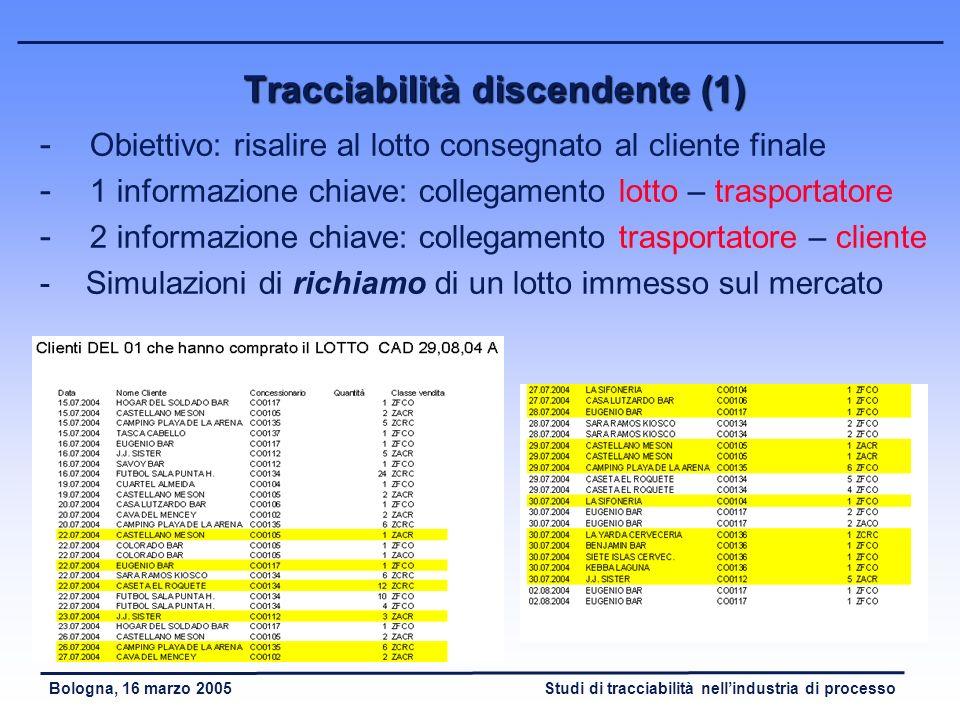 Studi di tracciabilità nellindustria di processoBologna, 16 marzo 2005 Soluzione di tracciabilità di riprocessamento (2) Ricostruzione completa del pr