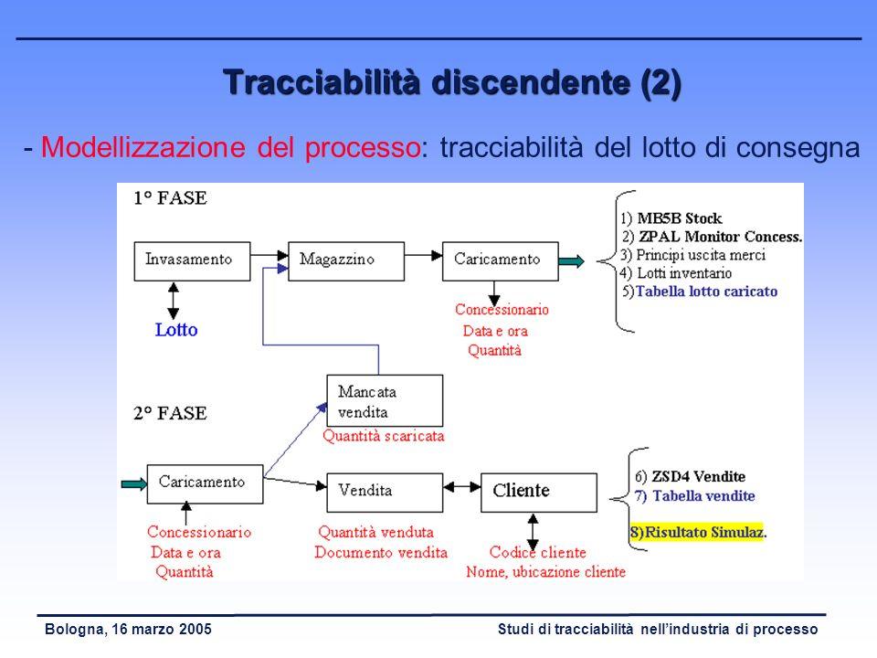 Studi di tracciabilità nellindustria di processoBologna, 16 marzo 2005 Tracciabilità discendente (1) - Obiettivo: risalire al lotto consegnato al clie