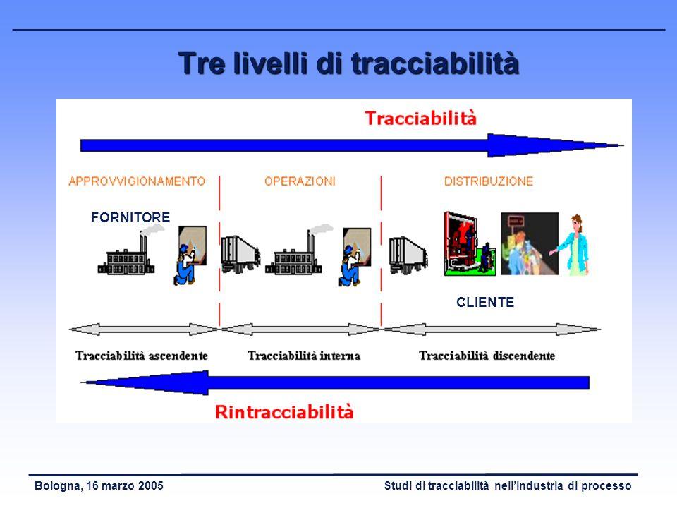 Studi di tracciabilità nellindustria di processoBologna, 16 marzo 2005 Soluzione di tracciabilità di riprocessamento (2) Ricostruzione completa del processo Dallinvasamento o da ogni fase intermedia