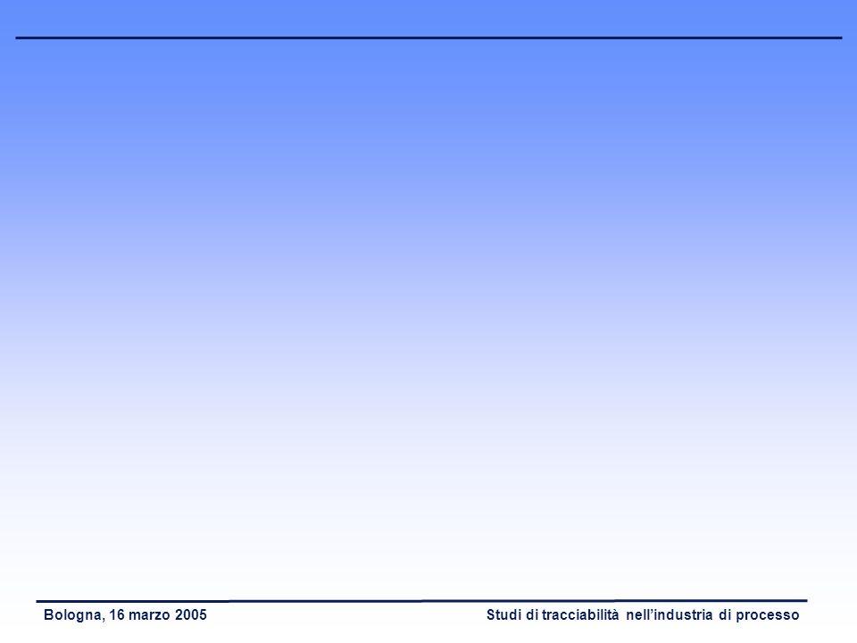 Studi di tracciabilità nellindustria di processoBologna, 16 marzo 2005 Conclusioni (3) - Ottimizzazione dei flussi logistici - Allineamento tra flussi