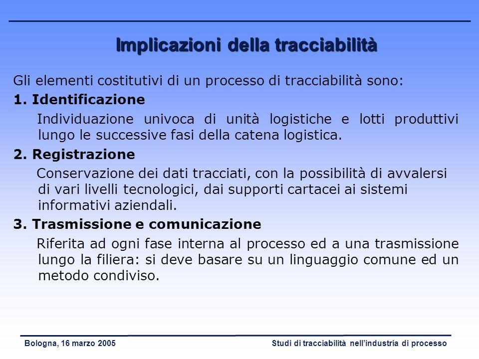 Studi di tracciabilità nellindustria di processoBologna, 16 marzo 2005 Implicazioni della tracciabilità Gli elementi costitutivi di un processo di tracciabilità sono: 1.