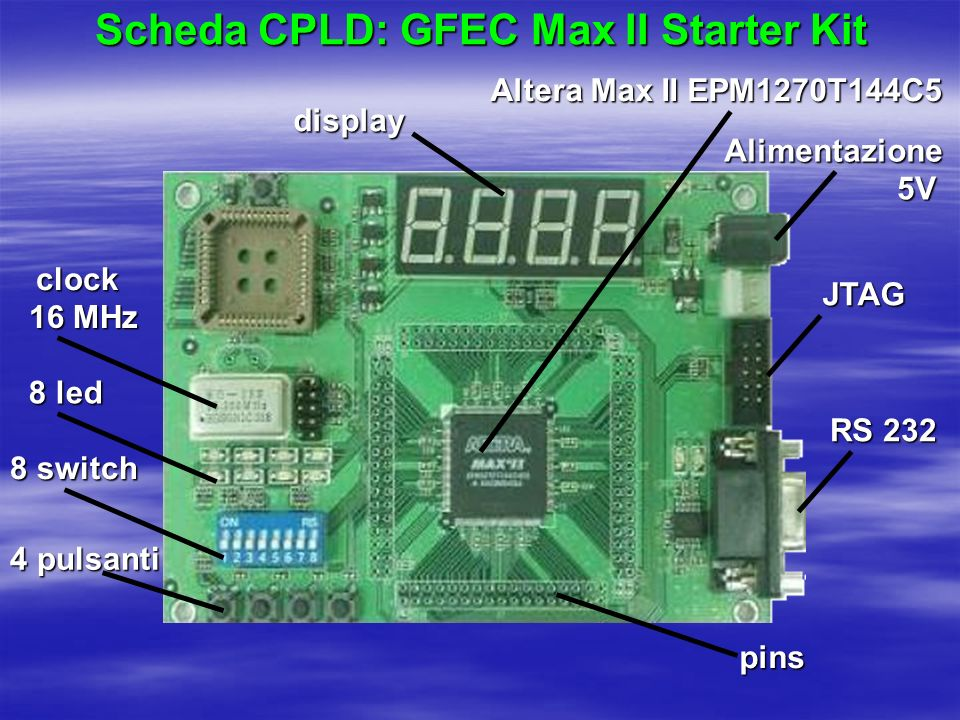 8 led 8 switch 4 pulsanti display Altera Max II EPM1270T144C5 JTAG RS 232 pins Scheda CPLD: GFEC Max II Starter Kit Alimentazione5V 16 MHz clock