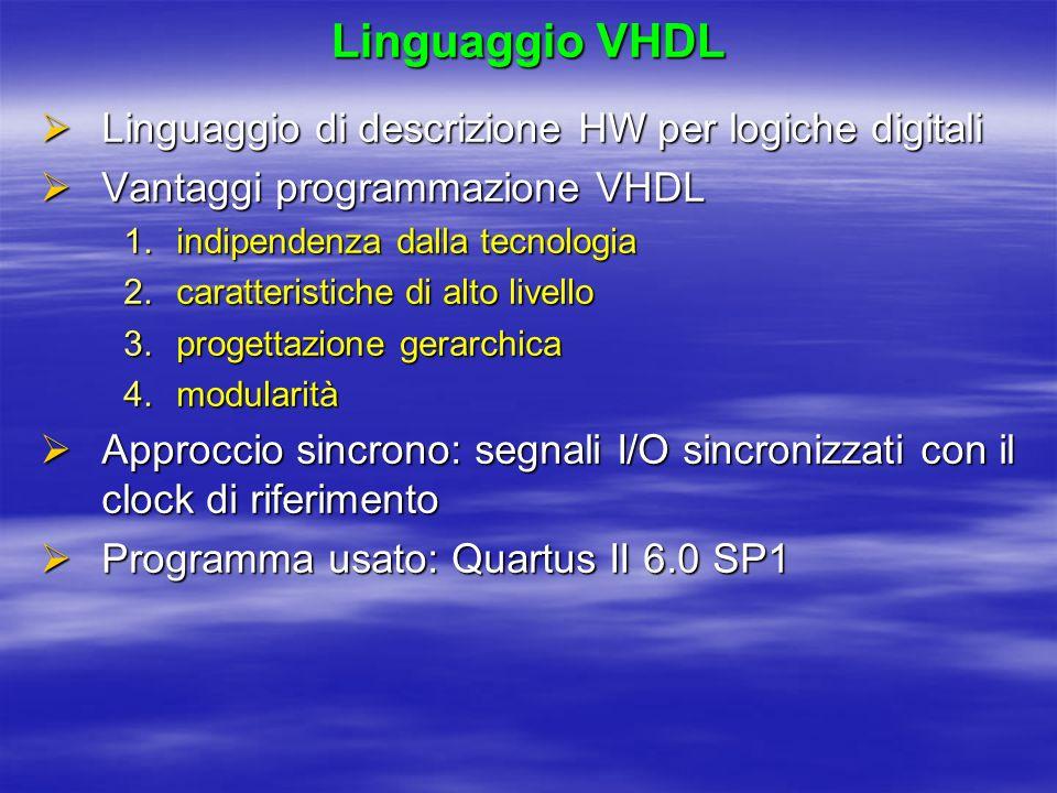 Linguaggio VHDL Linguaggio di descrizione HW per logiche digitali Linguaggio di descrizione HW per logiche digitali Vantaggi programmazione VHDL Vanta