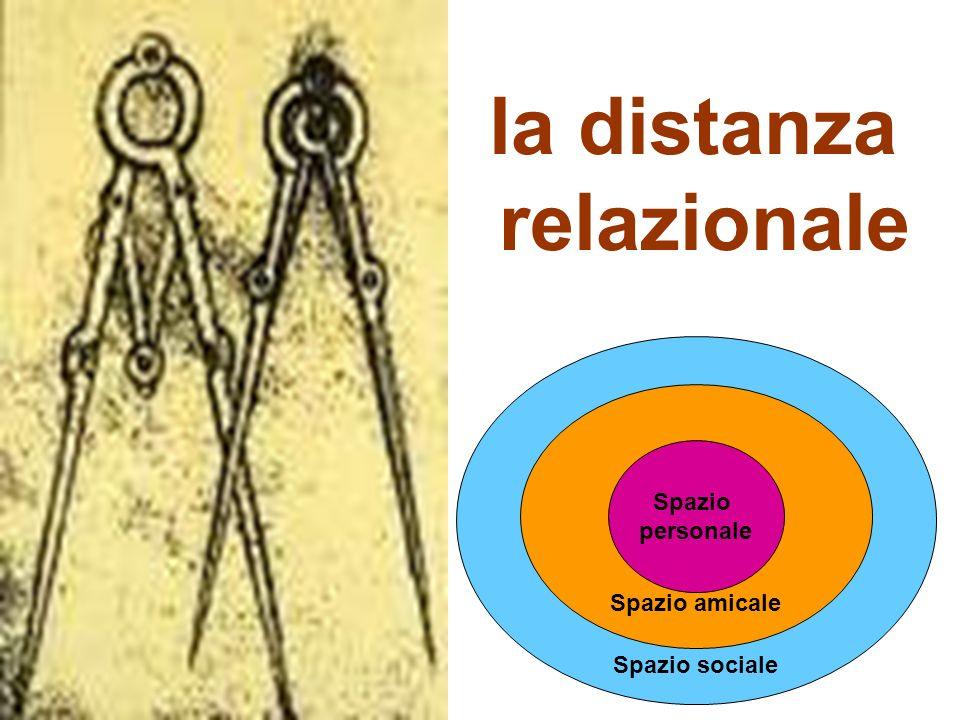 Spazio sociale Spazio amicale Spazio personale la distanza relazionale