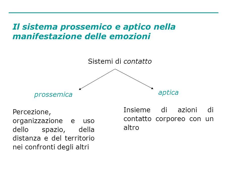 Il sistema prossemico e aptico nella manifestazione delle emozioni Sistemi di contatto prossemica Percezione, organizzazione e uso dello spazio, della