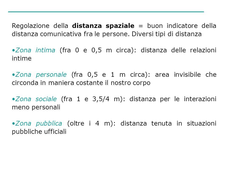 Regolazione della distanza spaziale = buon indicatore della distanza comunicativa fra le persone. Diversi tipi di distanza Zona intima (fra 0 e 0,5 m