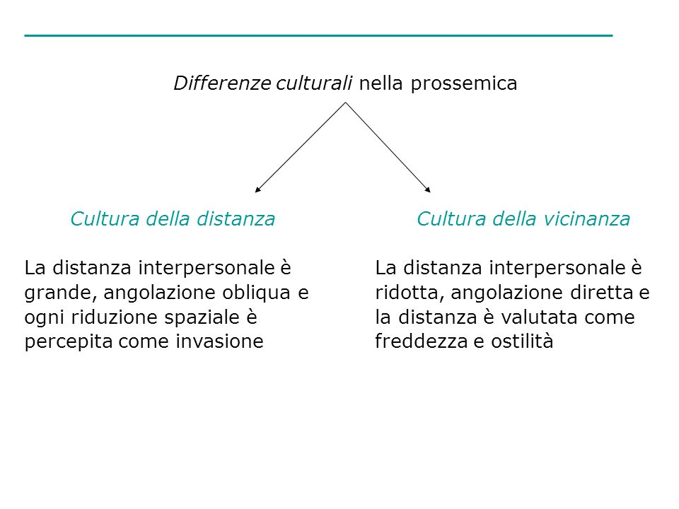 Differenze culturali nella prossemica Cultura della distanza La distanza interpersonale è grande, angolazione obliqua e ogni riduzione spaziale è perc