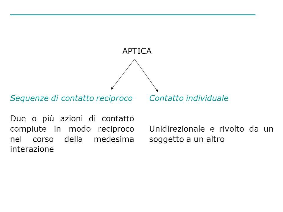 Sequenze di contatto reciproco Due o più azioni di contatto compiute in modo reciproco nel corso della medesima interazione Contatto individuale Unidi