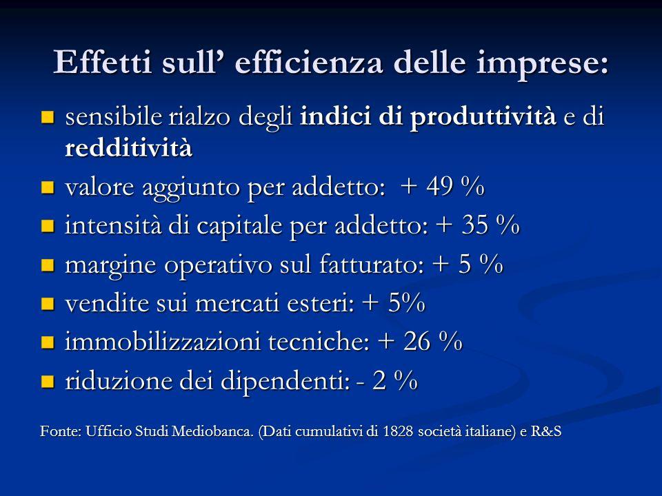Effetti sull efficienza delle imprese: sensibile rialzo degli indici di produttività e di redditività sensibile rialzo degli indici di produttività e