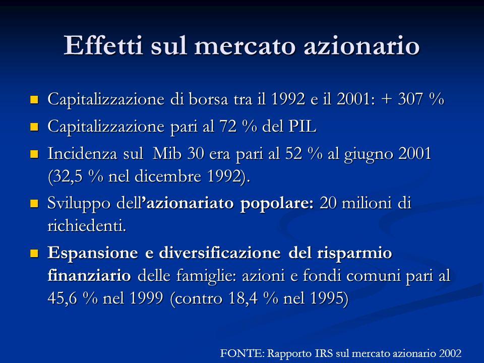 Effetti sul mercato azionario Capitalizzazione di borsa tra il 1992 e il 2001: + 307 % Capitalizzazione di borsa tra il 1992 e il 2001: + 307 % Capita