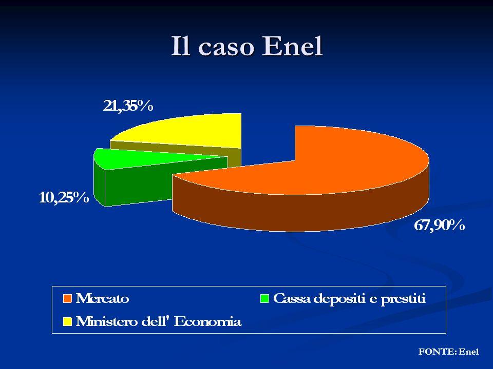 Il caso Enel FONTE: Enel
