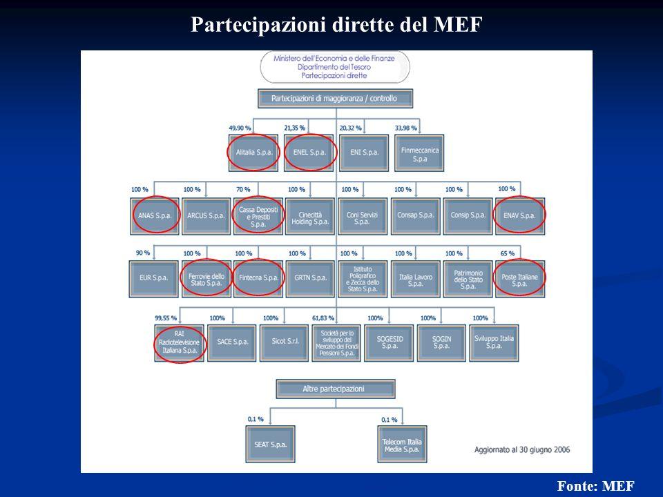 Partecipazioni dirette del MEF Fonte: MEF