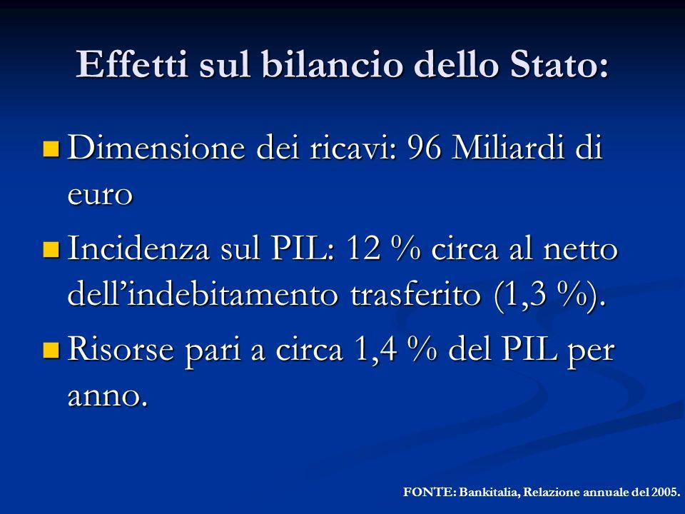 Effetti sul bilancio dello Stato: Dimensione dei ricavi: 96 Miliardi di euro Dimensione dei ricavi: 96 Miliardi di euro Incidenza sul PIL: 12 % circa
