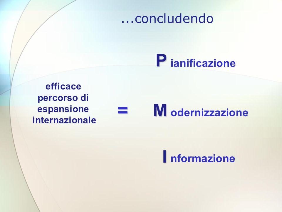 ...concludendo = P I M ianificazione odernizzazione nformazione efficace percorso di espansione internazionale