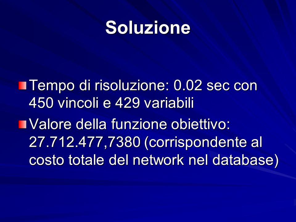 Soluzione Tempo di risoluzione: 0.02 sec con 450 vincoli e 429 variabili Valore della funzione obiettivo: 27.712.477,7380 (corrispondente al costo totale del network nel database)