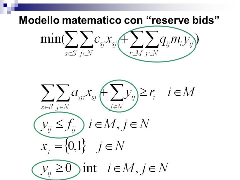 Modello matematico con reserve bids