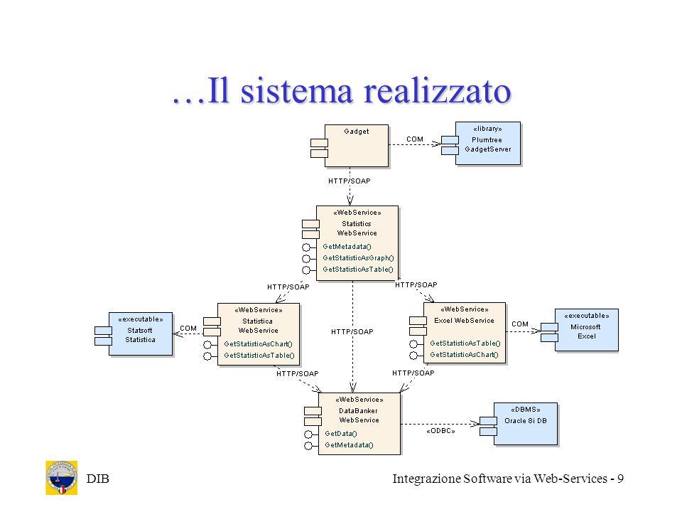 DIBIntegrazione Software via Web-Services - 10 Il sistema in azione