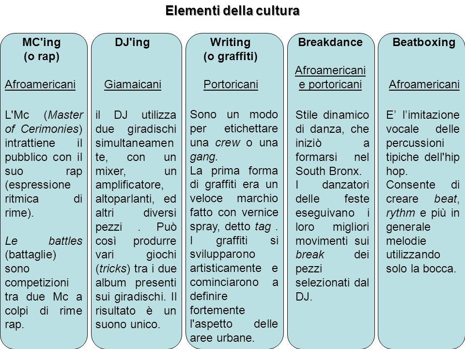 Elementi della cultura MC'ing (o rap) Afroamericani DJ'ing Giamaicani Writing (o graffiti) Portoricani Breakdance Afroamericani e portoricani Beatboxi