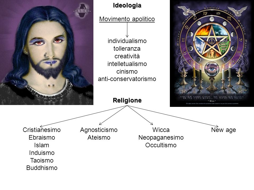 Ideologia Movimento apolitico individualismo tolleranza creatività intelletualismo cinismo anti-conservatorismo Religione Cristianesimo Ebraismo Islam