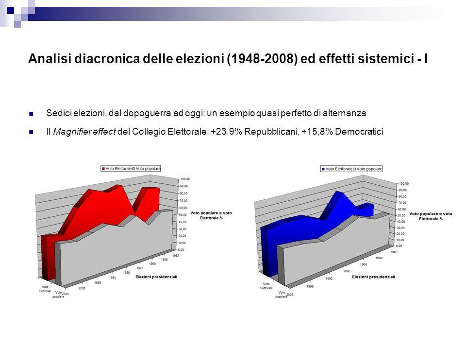 Analisi diacronica delle elezioni (1948-2008) ed effetti sistemici - I Sedici elezioni, dal dopoguerra ad oggi: un esempio quasi perfetto di alternanza Il Magnifier effect del Collegio Elettorale: +23,9% Repubblicani, +15,8% Democratici