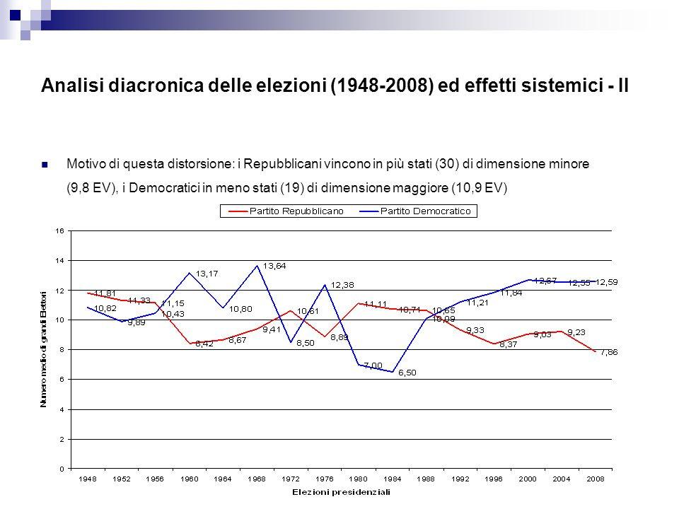 Analisi diacronica delle elezioni (1948-2008) ed effetti sistemici - II Motivo di questa distorsione: i Repubblicani vincono in più stati (30) di dimensione minore (9,8 EV), i Democratici in meno stati (19) di dimensione maggiore (10,9 EV)