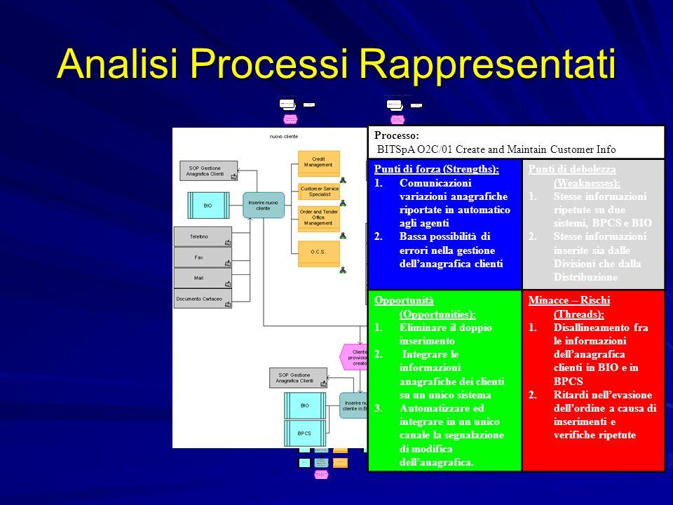 Integrazione Processi/Applicazioni Prototipo per integrazione in ARIS di portofolio applicativo e rappresentazione applicazioni/processi Realizzazione secondo 2 prospettive: ProcessiSistemi