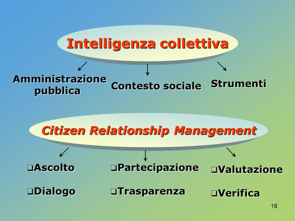 16 Intelligenza collettiva Amministrazionepubblica Contesto sociale Strumenti Citizen Relationship Management Ascolto Ascolto Dialogo Dialogo Partecipazione Partecipazione Trasparenza Trasparenza Valutazione Valutazione Verifica Verifica