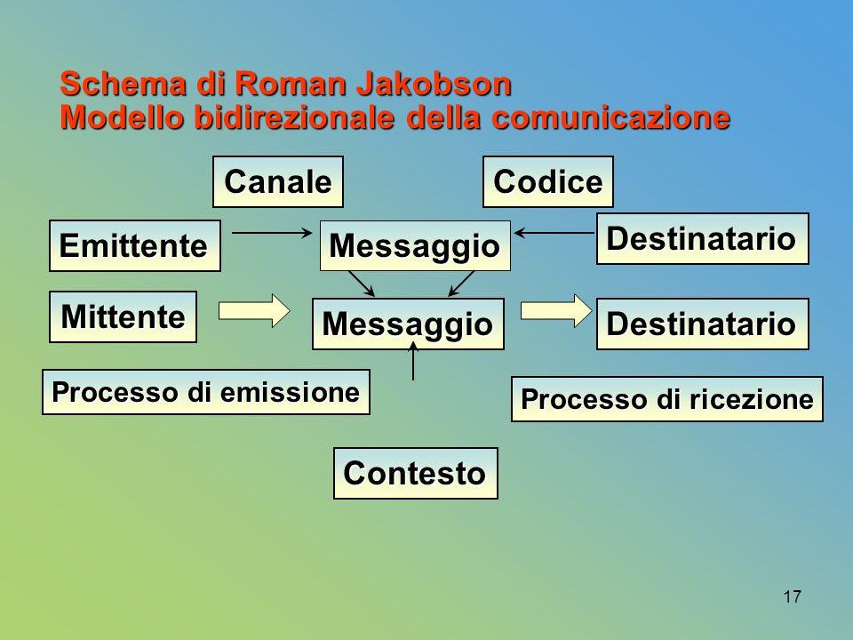 17 Processo di ricezione Processo di emissione Destinatario Messaggio Emittente Modello bidirezionale della comunicazione Schema di Roman Jakobson Mittente MessaggioDestinatario Contesto CanaleCodice