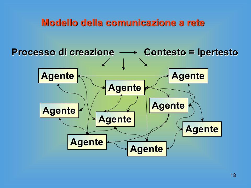 18 Modello della comunicazione a rete Agente Agente Agente Agente Agente Processo di creazione Contesto = Ipertesto Agente Agente Agente Agente