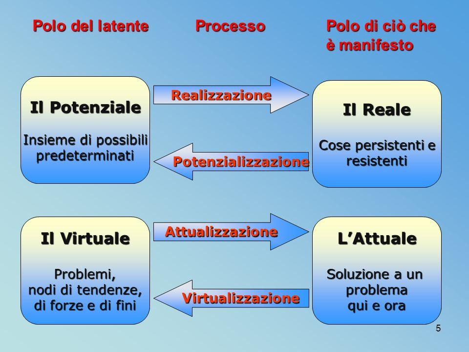 5 Polo del latente Processo Polo di ciò che è manifesto è manifesto Virtualizzazione Attualizzazione Potenzializzazione Realizzazione Il Potenziale Insieme di possibili predeterminati Il Virtuale Problemi, nodi di tendenze, di forze e di fini Il Reale Cose persistenti e resistenti LAttuale Soluzione a un problema qui e ora