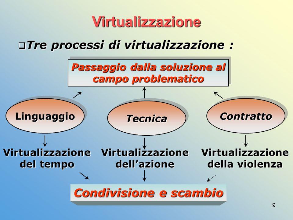9 Virtualizzazione Tre processi di virtualizzazione : Tre processi di virtualizzazione : LinguaggioLinguaggio TecnicaTecnica ContrattoContratto Passaggio dalla soluzione al campo problematico Passaggio dalla soluzione al campo problematico Virtualizzazione del tempo VirtualizzazionedellazioneVirtualizzazione della violenza Condivisione e scambio