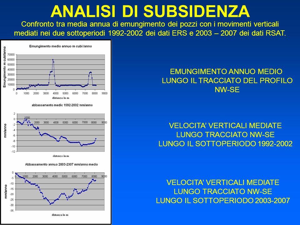 ANALISI DI SUBSIDENZA Confronto tra media annua di emungimento dei pozzi con i movimenti verticali mediati nei due sottoperiodi 1992-2002 dei dati ERS